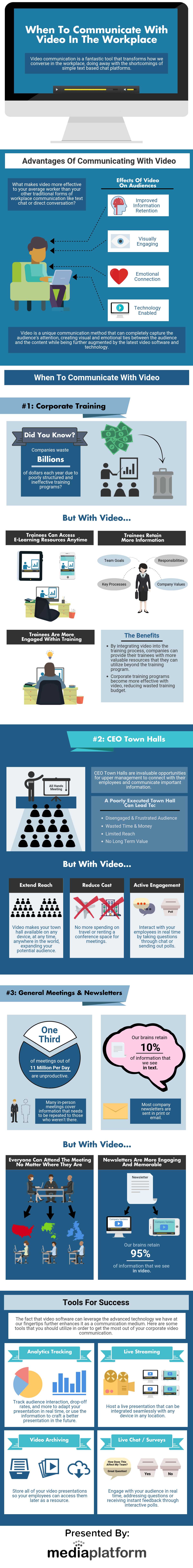 When to communicate with Video in the Workplace